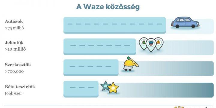 A Waze közösség működése